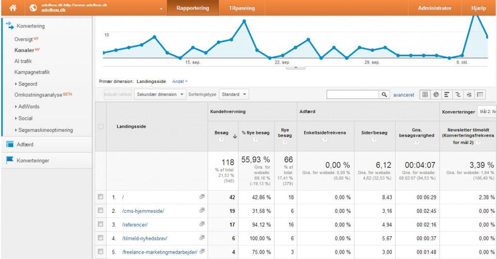 Google Analytics direct trafik
