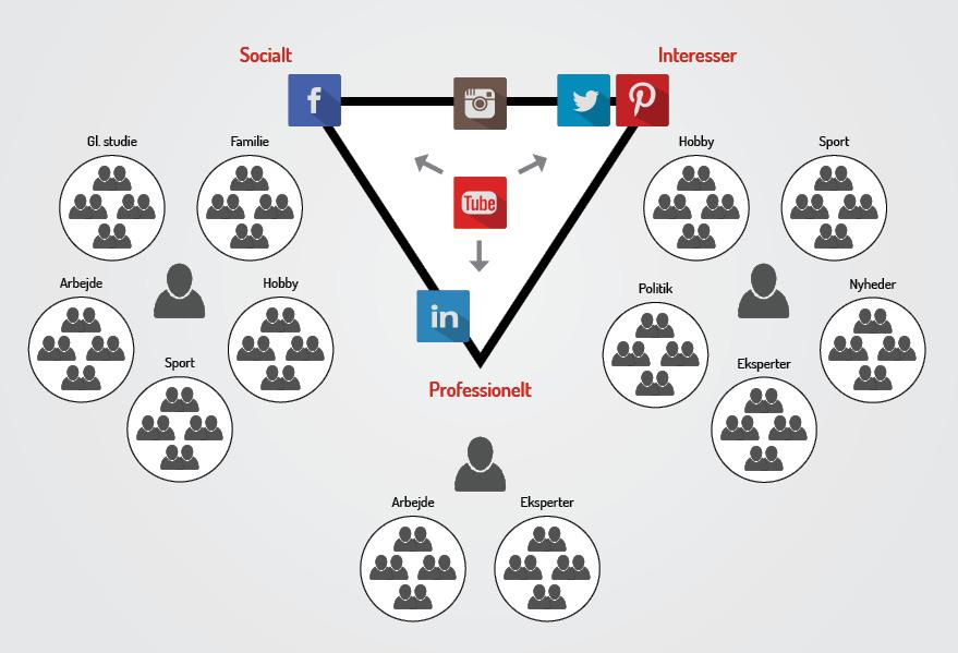 Hvilke sociale medier skal du bruge i din markedsføring?