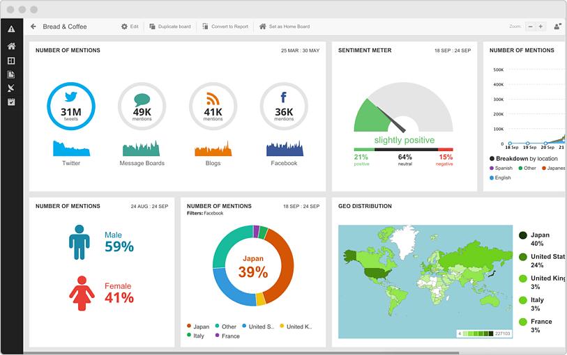 Hootsuite - planlæg dine indlæg på sociale medier, og se effekten!